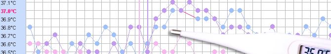 Courbe de température dysovulatoire