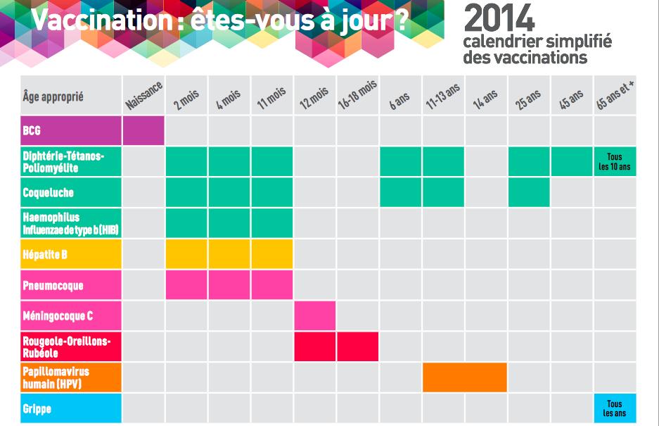 calendrier des vaccinations 2014